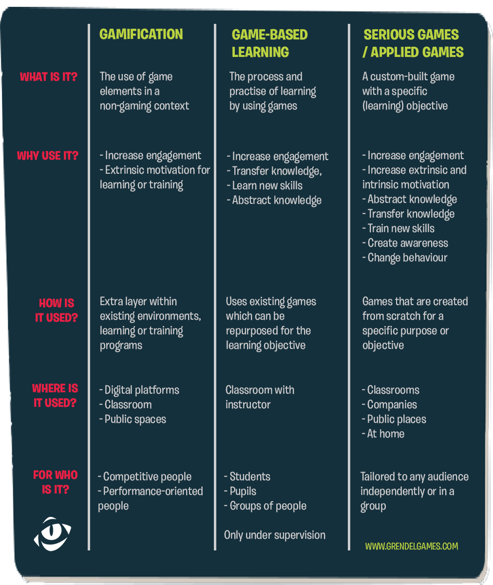 what's the difference between serious games, gamification and game based learning